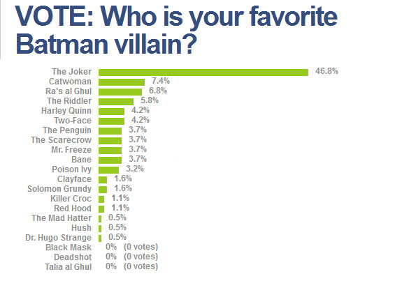 Joker, Catwoman favorite Batman villains. Talia al Ghul, Blackmask are non-starters.